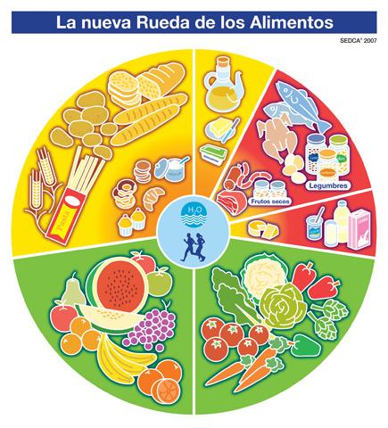 external image Rueda_Alimentos_SEDCA.jpg