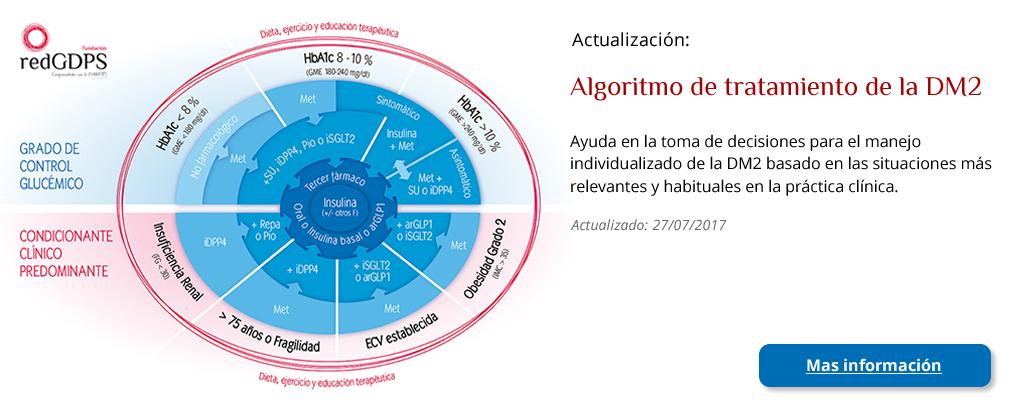 Algoritmo de tratamiento de la DM2, de la redGDPS