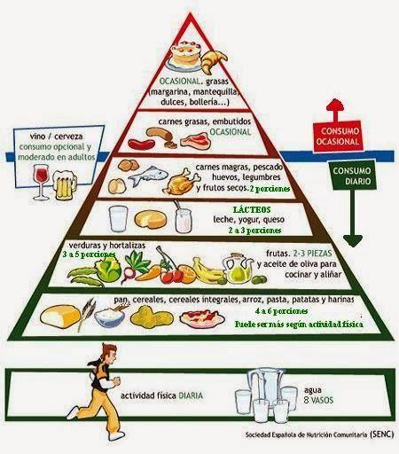 investigación de la dieta de diabetes tipo 2