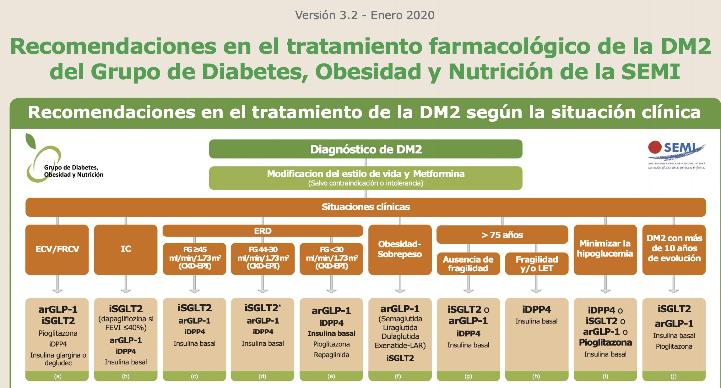 grupo de tratamiento de diabetes