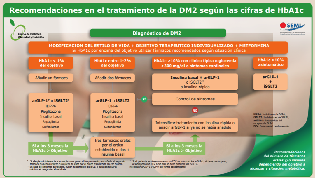 diagnostico y tratamiento farmacologico de la diabetes mellitus tipo 2