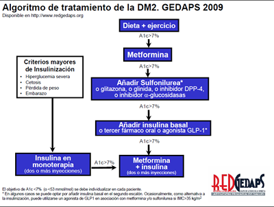 diabetes tipo 2 tratamiento medico de la