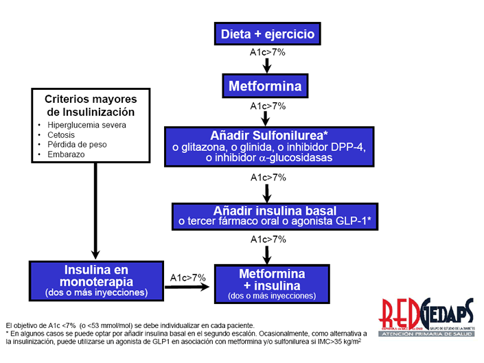 diabetes tipo 2 algoritmo de tratamiento diabetes