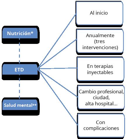 herramienta de evaluación del cambio de comportamiento y diabetes